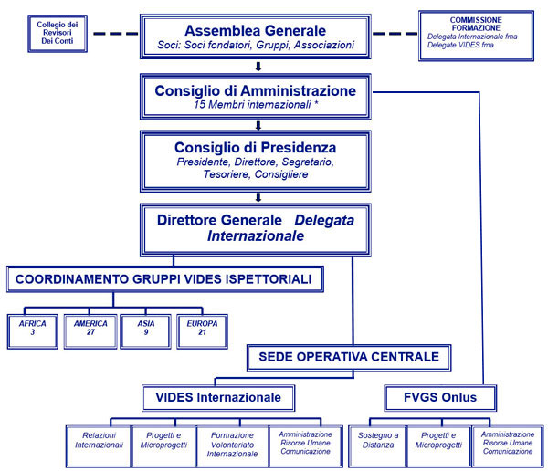 Organigramma-Vides